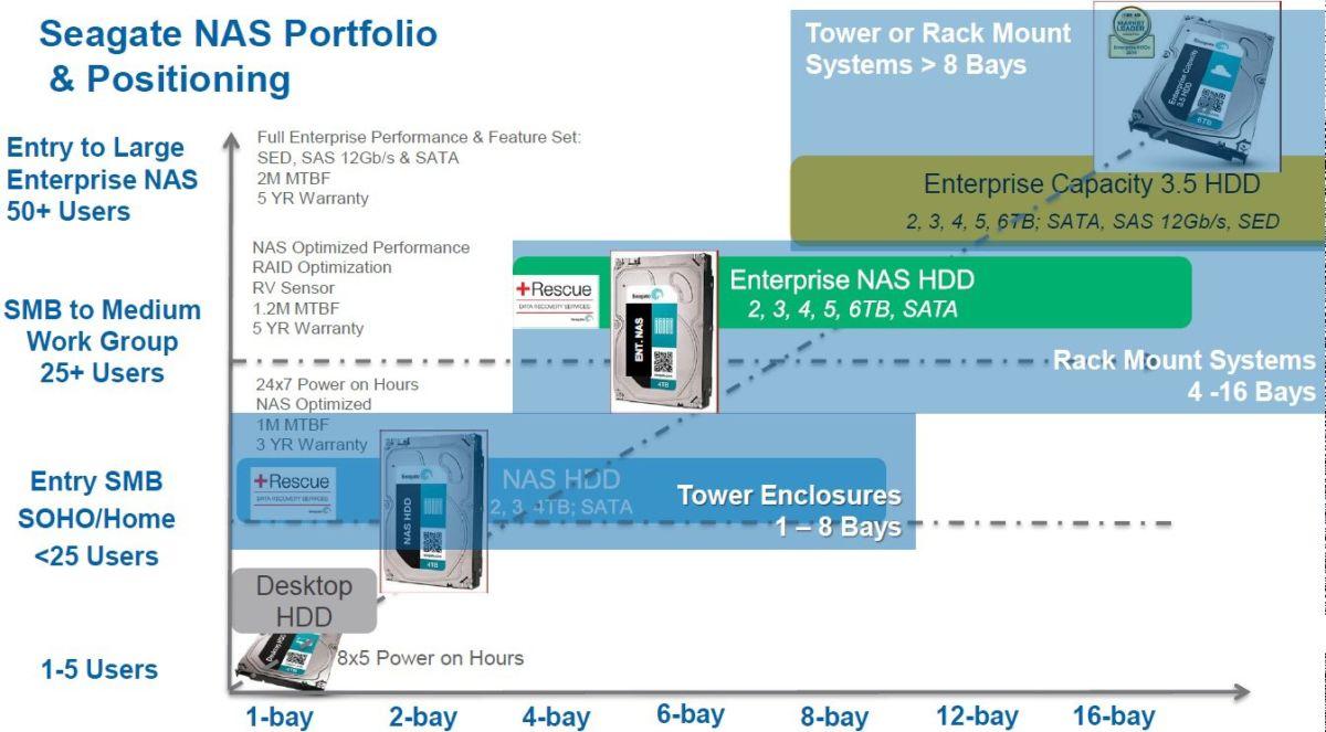 seagate entreprise NAS hdd - Seagate Enterprise NAS, des disques durs pour NAS de 8 à 16 baies