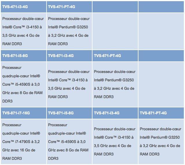 TVS x71 - QNAP dévoile la gamme Turbo vNAS TVS-x71