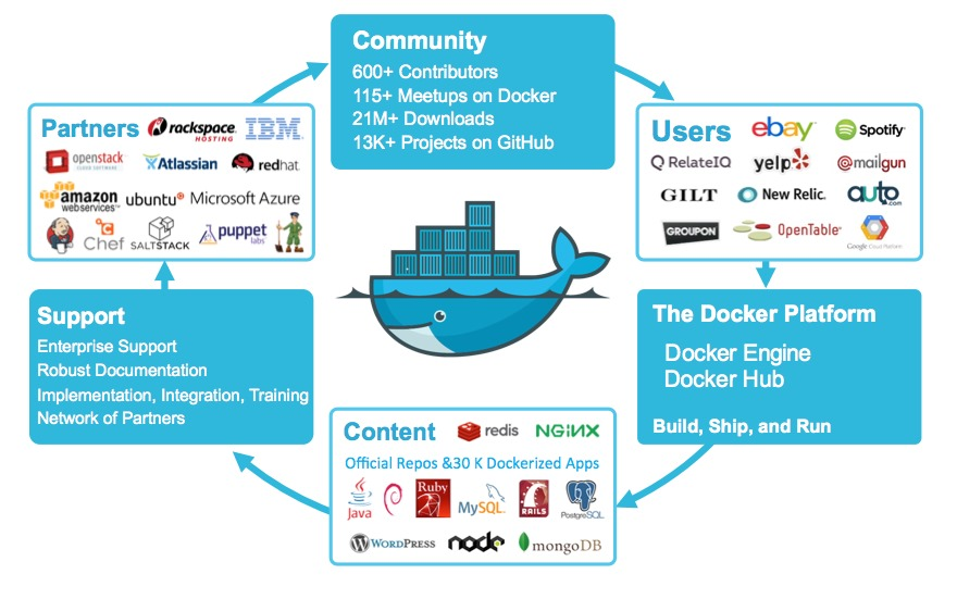 Screen Shot 2014 09 16 at 6.26.20 AM - Docker pour les nuls - la révolution du conteneur