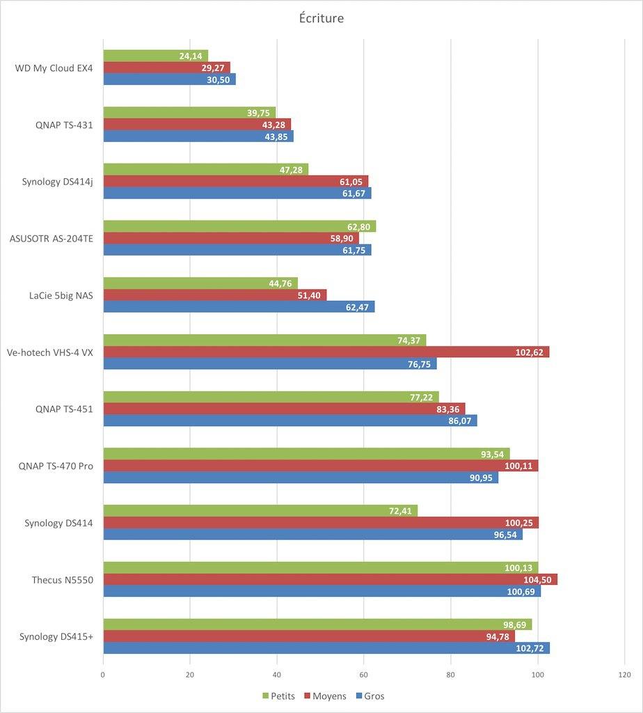ecriture 4 baies - Comparatif NAS 4 baies, qui est le plus rapide ?