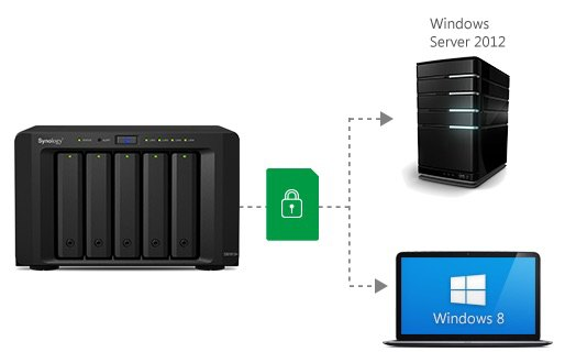 securite DSM - NAS - Synology DSM 5.2 est disponible en Beta