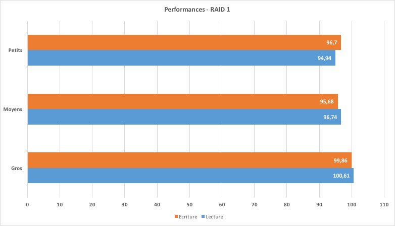 Performances DS215 RAID1 - Test du NAS 2 baies - Synology DS215+