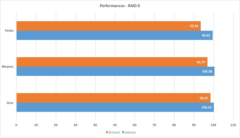 performance-DS215+RAID0