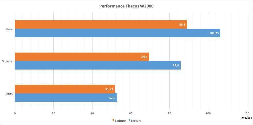 performance w2000 - Test NAS - Thecus W2000