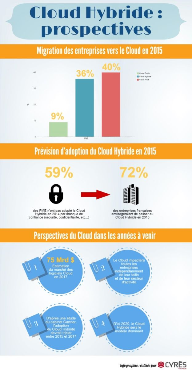 Cloud Hybride prospectives - Les usages du Cloud en France