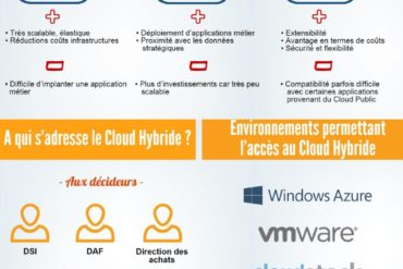 Cloud Hybride questions 370x247 - Les usages du Cloud en France