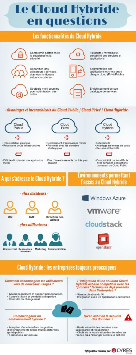 Cloud Hybride questions - Les usages du Cloud en France
