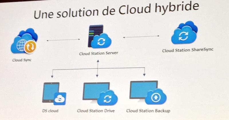 CloudStation - Conférence Synology 2016 : DSM 6.0 et des applications...