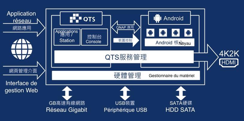 plateforme TAS x68 - NAS - La série QNAP TAS-x68 débarque en France !