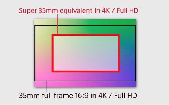 super 35mm 4k - Sony renouvelle ses Alpha