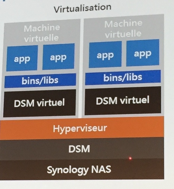 virtual DSM - Conférence Synology 2016 : DSM 6.0 et des applications...
