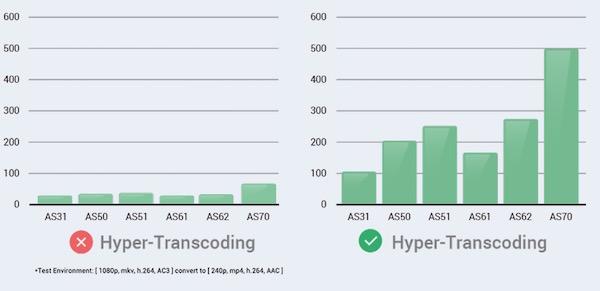 hyper transcoding - ASUSTOR lance 2 nouveaux NAS surpuissants : AS3102T et AS3104T