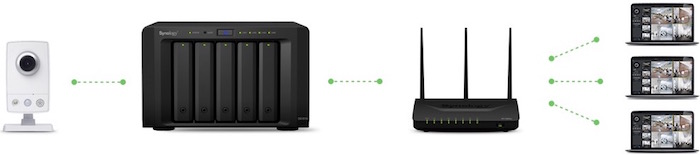 multicast surveillance station - NAS Synology - Mise à jour DSM 5.2-5644 et Surveillance Station 7.1