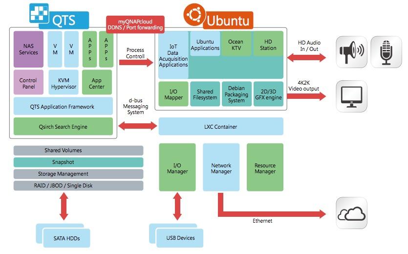qts ubuntu - NAS - QNAP TS-253A et TS-453A se dévoilent...