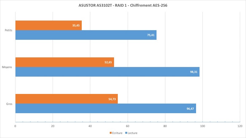 test as3102T crypt - Test NAS ASUSTOR AS3102T