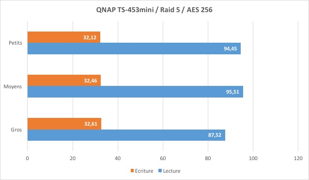 ts 453mini perf aes - Test du NAS QNAP TS-453mini