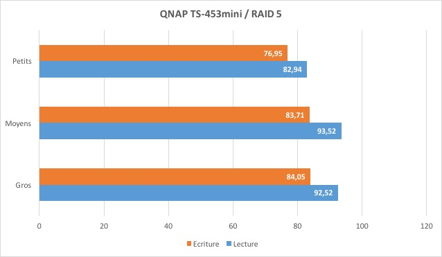 ts 453mini perf - Test du NAS QNAP TS-453mini