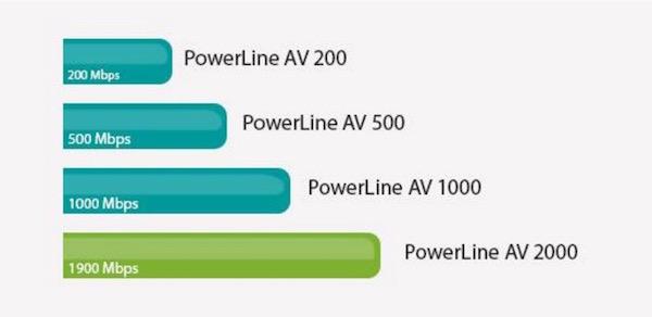 debits d link - D-Link lance les premiers CPL 2000 Mbit/sec... sur le papier