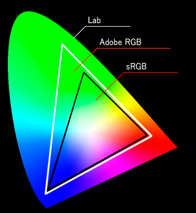 profil icc - Calibration, calibrage et étalonnage...