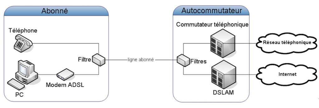 abonne commutateur telephonique - Rétrospective: Internet coaxiale de l'Analogique à l'ADSL