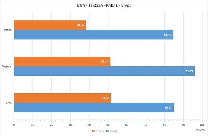 test qnap ts253a vitesse crypt - NAS - Test du QNAP TS-253A
