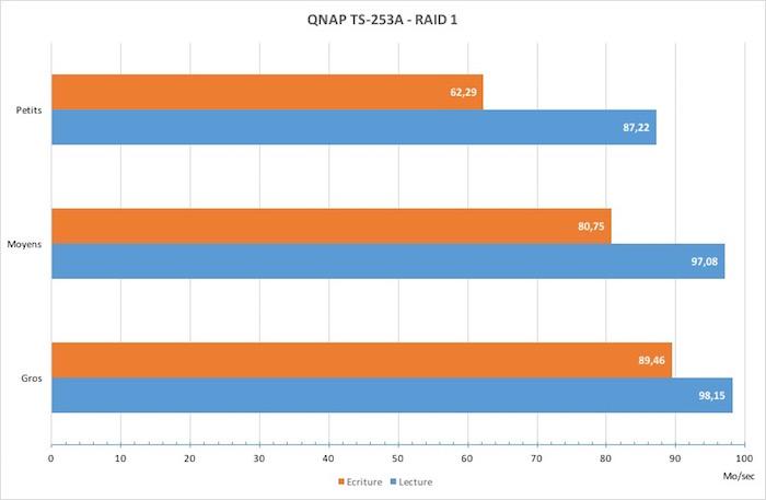 test qnap ts253a vitesse - NAS - Test du QNAP TS-253A