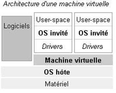 virtualization - MicroServer GEN8 : Cas pratique part1 - Description d'un projet de Virtualisation