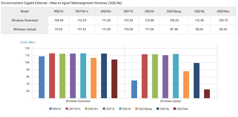 performance ds716II - Synology lance un nouveau NAS : DS716+II avec un processeur Intel N3160