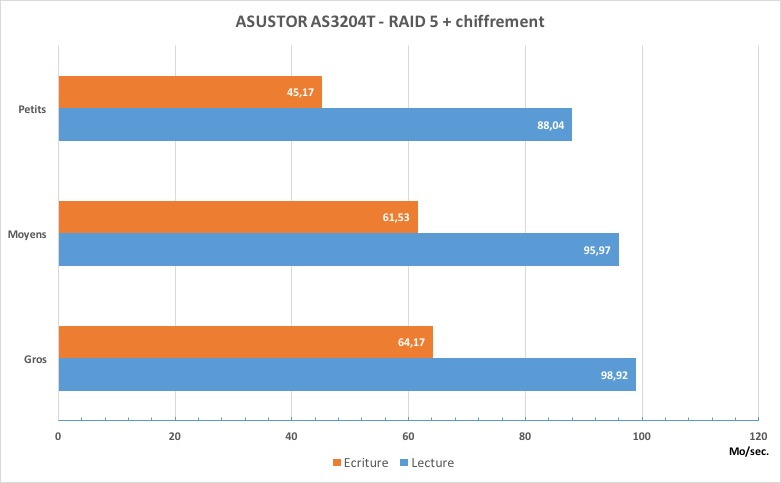 as 3204T RAID5 crypt - Test du NAS ASUSTOR AS3204T