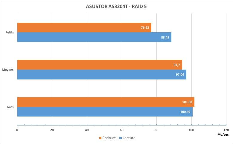 as 3204T RAID5 - Test du NAS ASUSTOR AS3204T