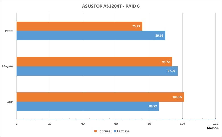 as 3204T RAID6 - Test du NAS ASUSTOR AS3204T