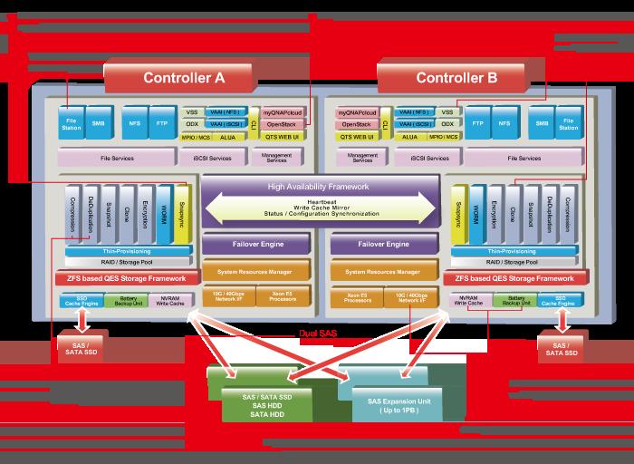 QES architecture - QNAP Expo 2016 - QTS 4.3, QNAP TS-251a et TS-231p...