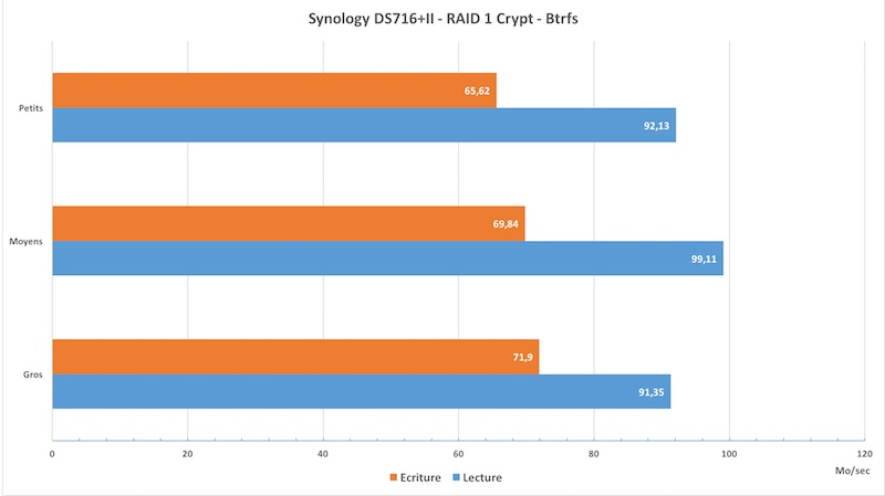 performance ds716II crypt - NAS - Test du Synology DS716+II
