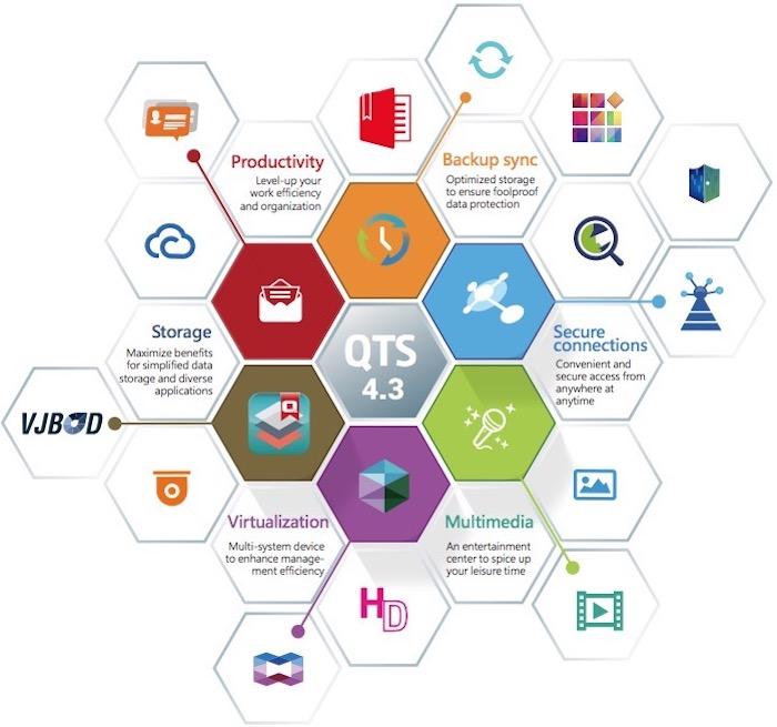 QNAP QTS 4.3 - NAS - Qnap lance QTS 4.3 en Bêta