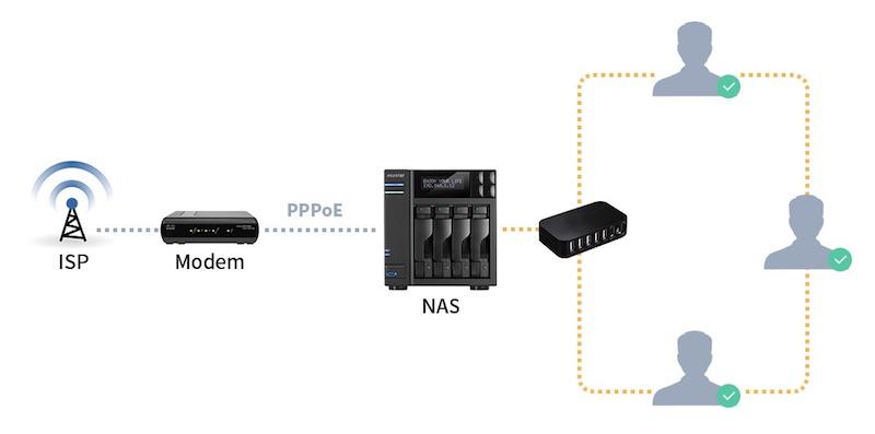 pppoe lan - NAS - ASUSTOR lance ADM 2.7 Beta