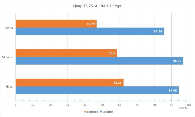 review qnap ts251A speed crypt - NAS - Test du QNAP TS-251A