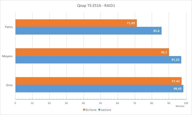 review qnap ts251A speed - NAS - Test du QNAP TS-251A