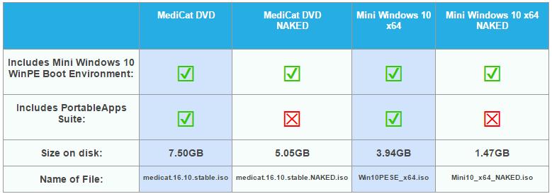 medicat2 1 - Medicat DVD - dépannage facile sur Windows