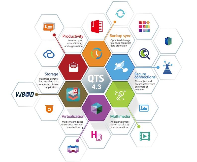 QNAP QTS 43 - QNAP : QTS 4.3 disponible pour tous les NAS à partir TS-x12