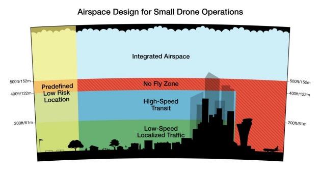 Airspace Amazon Prime - Amazon ouvre un centre de développement Prime Air en France, livraison en 30 minutes max