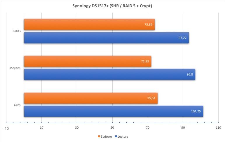 test ds1517 raid crypt - NAS - Test du Synology DS1517+