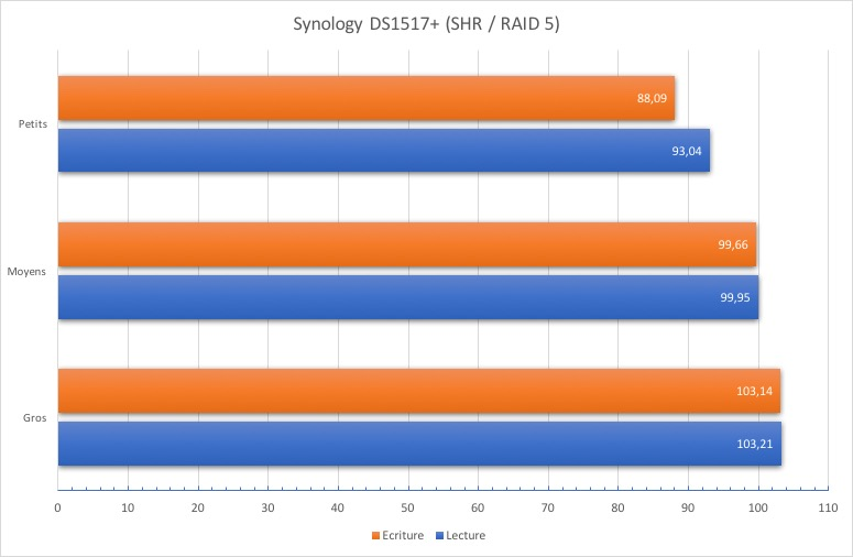 test ds1517 raid - NAS - Test du Synology DS1517+