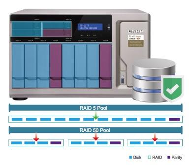 qnap raid 50 60 - Computex 2017 - Qnap annonce 3 NAS TS-x77 et le RAID 50/60