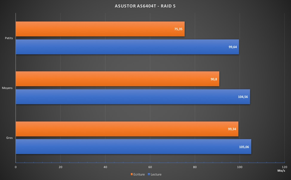 review as6404T - Test du NAS Asustor AS6404T