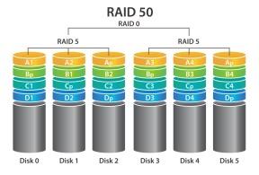 RAID 50 - NAS - QNAP QTS 4.3.4 Bêta