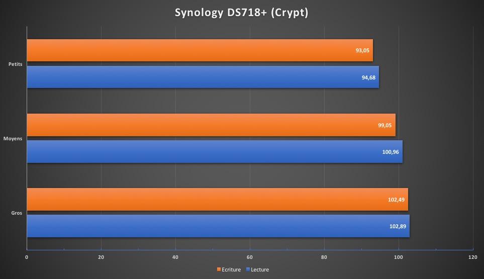 Synology DS718Performances crypt - Test NAS Synology DS718+ : la relève est-elle assurée ?