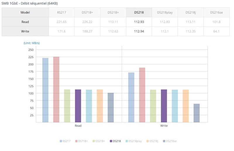 performance DS218 - NAS - Synology annonce l'arrivée du DS218