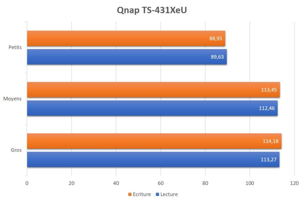 qnap ts 431xeu 26 1024x682 - Test NAS QNAP TS-431XeU rackable