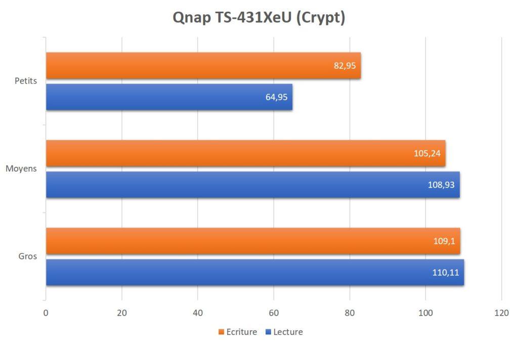 qnap ts 431xeu 30 1024x682 - Test NAS QNAP TS-431XeU rackable