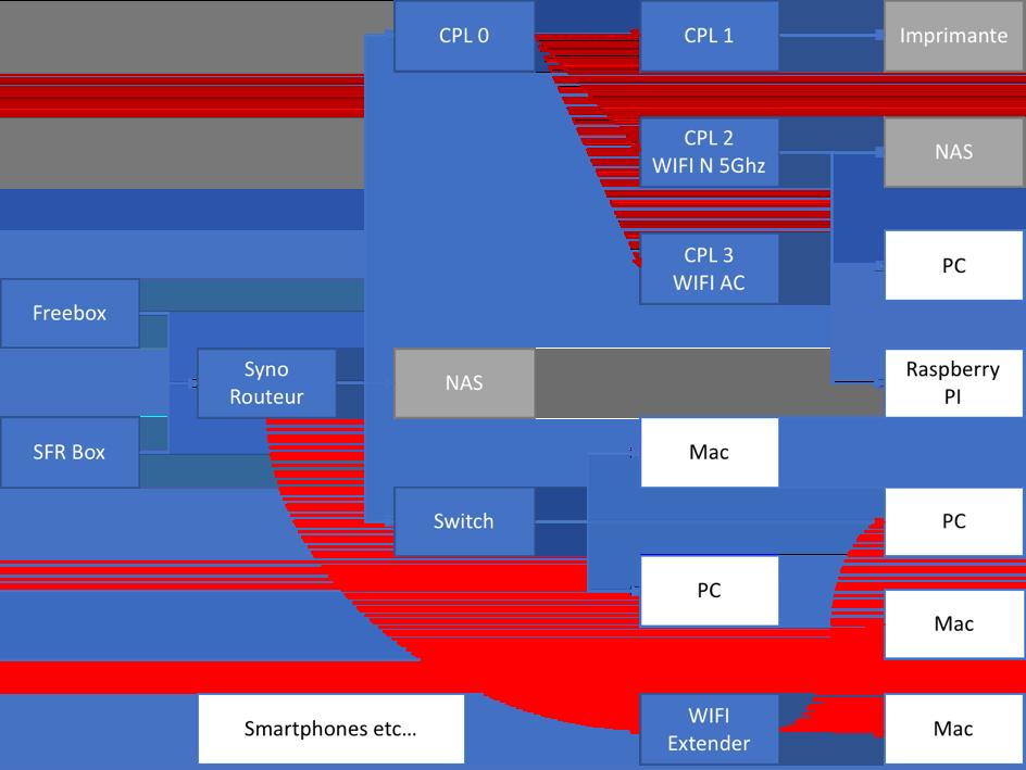 reseau alex - Routeur Synology RT2600ac avec 2 connexions Internet